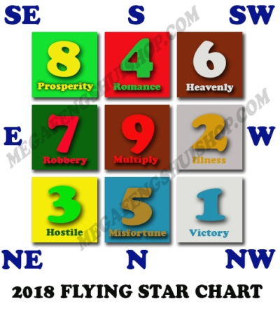 Flying Star Feng Shui 2018