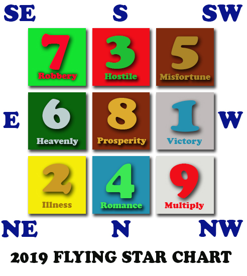 Flying Star Feng Shui 2019